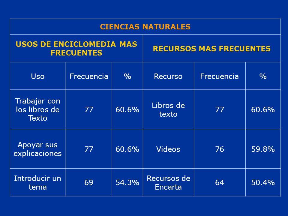 CIENCIAS NATURALES USOS DE ENCICLOMEDIA MAS FRECUENTES RECURSOS MAS FRECUENTES UsoFrecuencia%RecursoFrecuencia% Trabajar con los libros de Texto 7760.6% Libros de texto 7760.6% Apoyar sus explicaciones 7760.6%Videos7659.8% Introducir un tema 6954.3% Recursos de Encarta 6450.4%