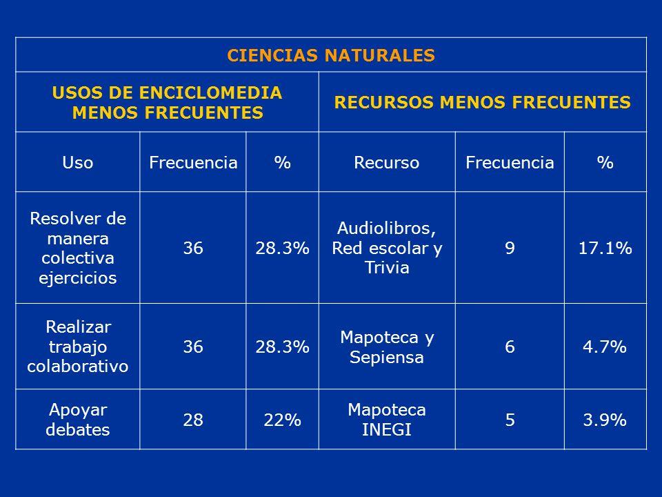 CIENCIAS NATURALES USOS DE ENCICLOMEDIA MENOS FRECUENTES RECURSOS MENOS FRECUENTES UsoFrecuencia%RecursoFrecuencia% Resolver de manera colectiva ejercicios 3628.3% Audiolibros, Red escolar y Trivia 917.1% Realizar trabajo colaborativo 3628.3% Mapoteca y Sepiensa 64.7% Apoyar debates 2822% Mapoteca INEGI 53.9%