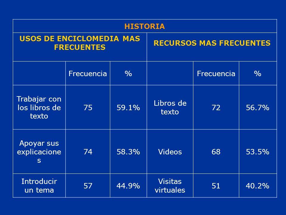 HISTORIA USOS DE ENCICLOMEDIA MAS FRECUENTES RECURSOS MAS FRECUENTES Frecuencia% % Trabajar con los libros de texto 7559.1% Libros de texto 7256.7% Apoyar sus explicacione s 7458.3%Videos6853.5% Introducir un tema 5744.9% Visitas virtuales 5140.2%