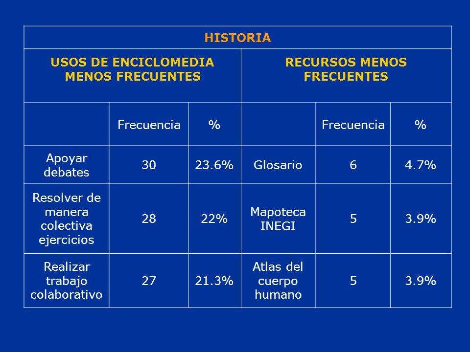 HISTORIA USOS DE ENCICLOMEDIA MENOS FRECUENTES RECURSOS MENOS FRECUENTES Frecuencia% % Apoyar debates 3023.6%Glosario64.7% Resolver de manera colectiva ejercicios 2822% Mapoteca INEGI 53.9% Realizar trabajo colaborativo 2721.3% Atlas del cuerpo humano 53.9%