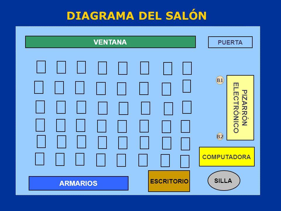 DIAGRAMA DEL SALÓN PUERTA VENTANA ARMARIOS PIZARRÓN ELECTRÓNICO COMPUTADORA SILLA ESCRITORIO B1 B2