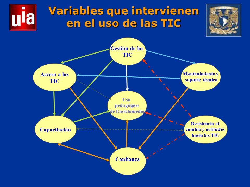 Variables que intervienen en el uso de las TIC Uso pedagógico de Enciclomedia Capacitación Confianza Resistencia al cambio y actitudes hacia las TIC Mantenimiento y soporte técnico Acceso a las TIC Gestión de las TIC