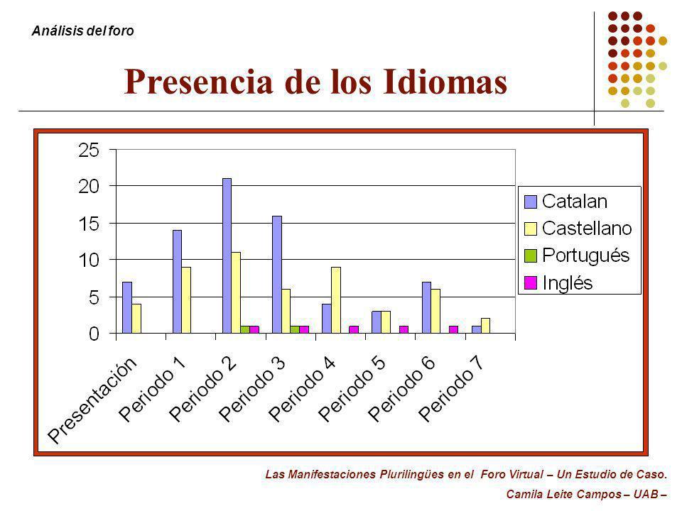 Presencia de los Idiomas Análisis del foro Las Manifestaciones Plurilingües en el Foro Virtual – Un Estudio de Caso. Camila Leite Campos – UAB –