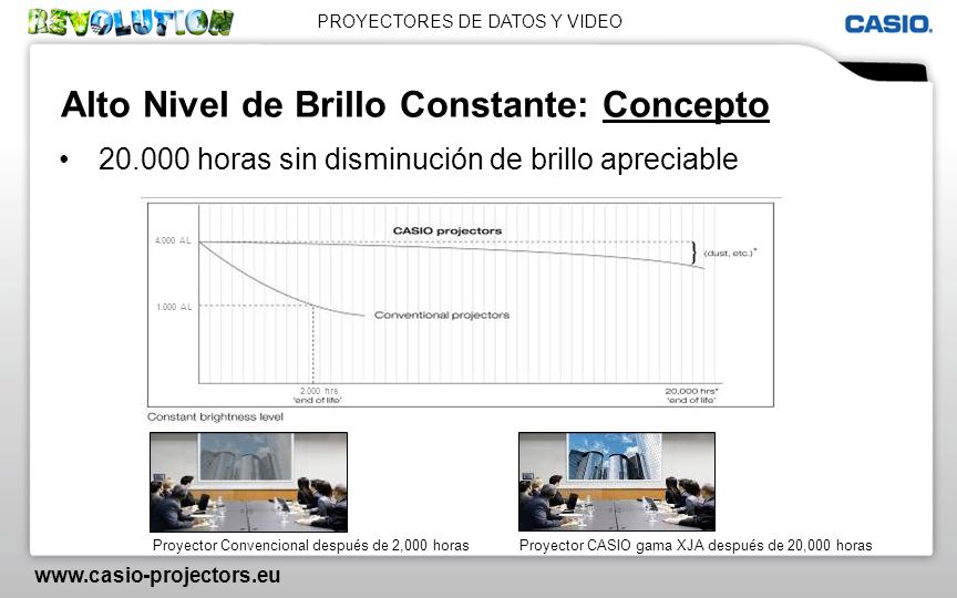 PROYECTORES DE DATOS Y VIDEO www.casio-projectors.eu Serie Standard Instalación For mobile and installation usage, 1.5x zoom, connectivity ModelANSI LumenResolutionSpecifications XJ-M1402.500XGA XJ-M1452.500XGAUSB / WLAN / LAN XJ-M1503.000XGA XJ-M1553.000XGAUSB / WLAN /LAN XJ-M2402.500WXGA XJ-M2452.500WXGAUSB / WLAN / LAN XJ-M2503.000WXGA XJ-M2553.000WXGAUSB / WLAN / LAN