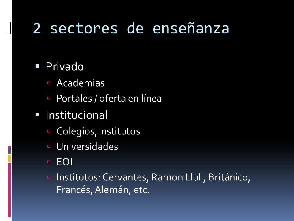 2 sectores de enseñanza Privado Academias Portales / oferta en línea Institucional Colegios, institutos Universidades EOI Institutos: Cervantes, Ramon Llull, Británico, Francés, Alemán, etc.