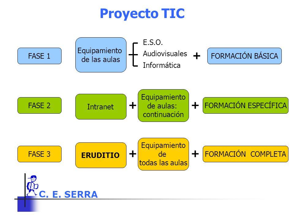 C. E. SERRA 6 Proyecto TIC FASE 1 Equipamiento de las aulas E.S.O. Audiovisuales Informática + FORMACIÓN BÁSICA FASE 2 Intranet + FORMACIÓN ESPECÍFICA