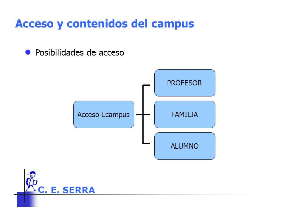 C. E. SERRA 6 Acceso y contenidos del campus Posibilidades de acceso PROFESOR FAMILIA ALUMNO Acceso Ecampus