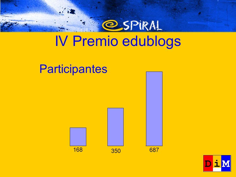 Participantes 168 350 687 IV Premio edublogs