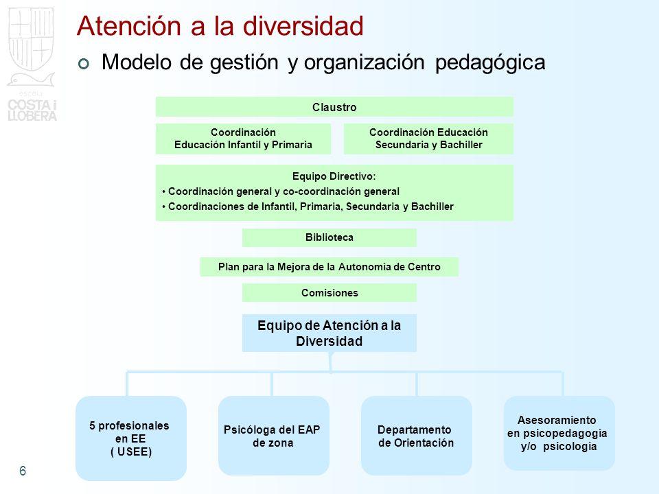 6 Atención a la diversidad Modelo de gestión y organización pedagógica Claustro Coordinación Educación Infantil y Primaria Coordinación Educación Secundaria y Bachiller Equipo Directivo: Coordinación general y co-coordinación general Coordinaciones de Infantil, Primaria, Secundaria y Bachiller Biblioteca Plan para la Mejora de la Autonomía de Centro Comisiones Equipo de Atención a la Diversidad 5 profesionales en EE ( USEE) Psicóloga del EAP de zona Departamento de Orientación Asesoramiento en psicopedagogía y/o psicología