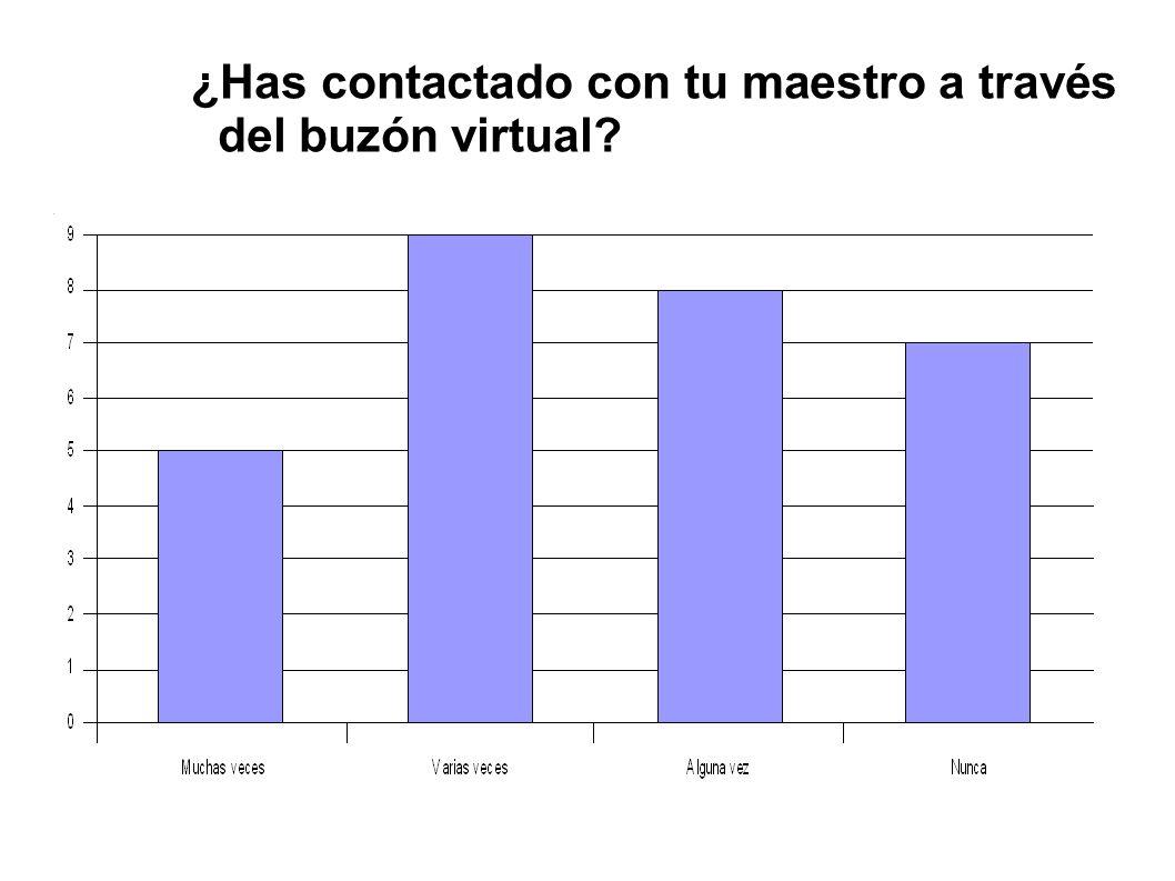 ¿Has contactado con tu maestro a través del buzón virtual