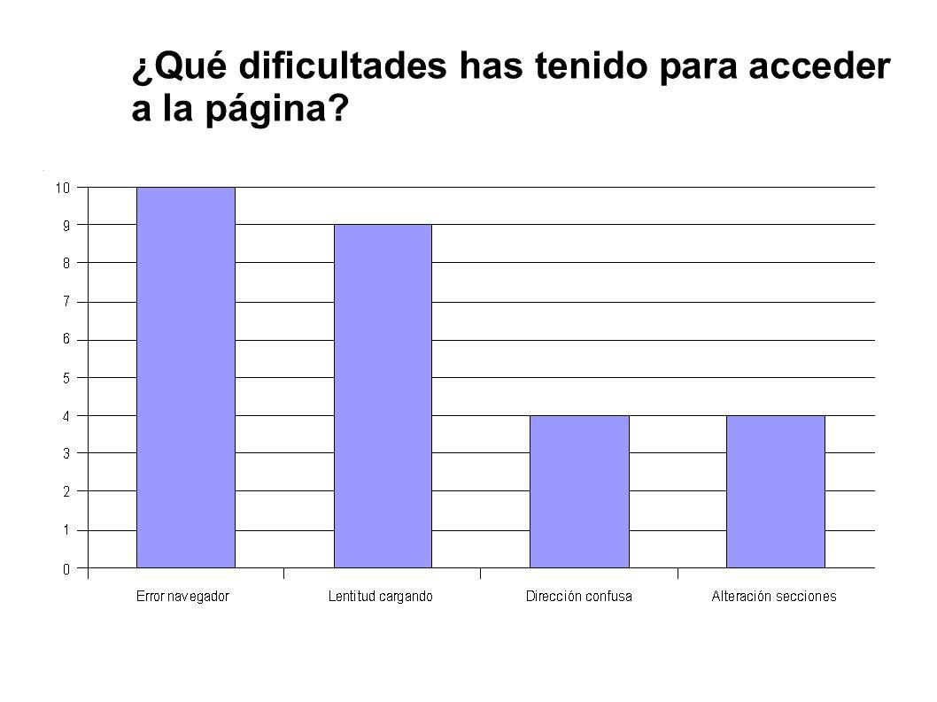 ¿Qué dificultades has tenido para acceder a la página?
