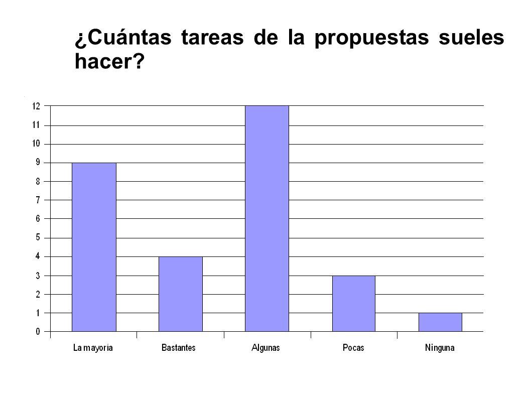 ¿Cuántas tareas de la propuestas sueles hacer?
