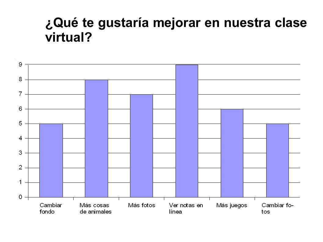 ¿Qué te gustaría mejorar en nuestra clase virtual