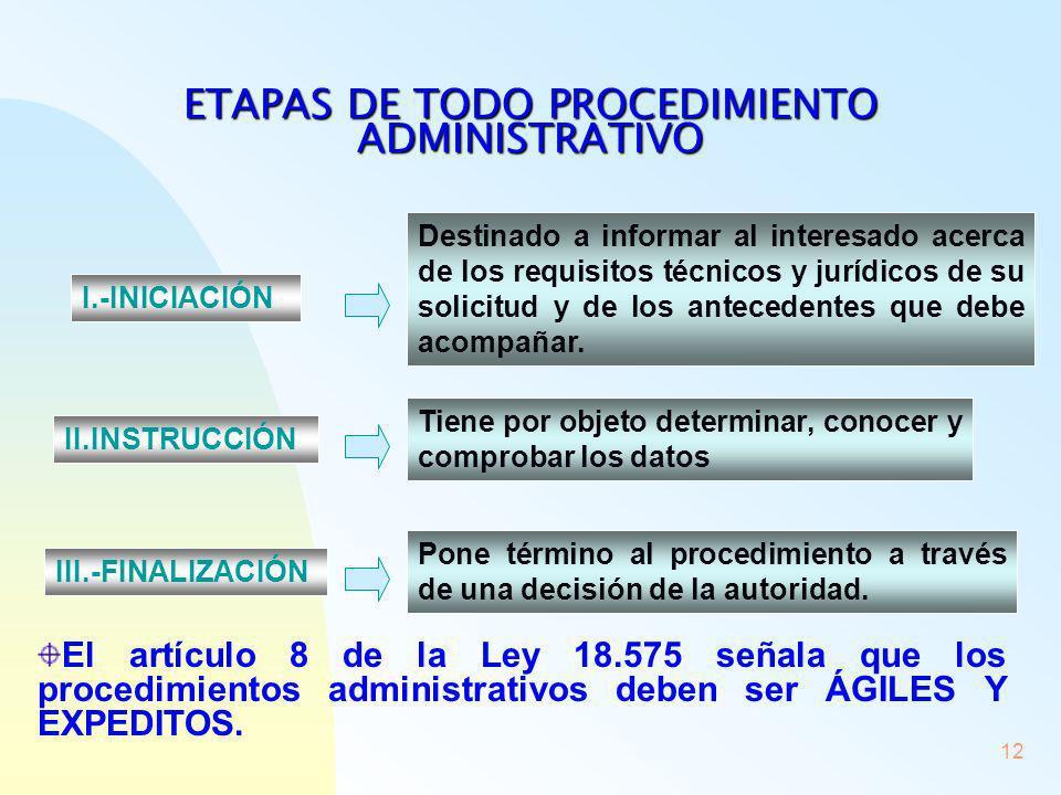 12 ETAPAS DE TODO PROCEDIMIENTO ADMINISTRATIVO I.-INICIACIÓN Destinado a informar al interesado acerca de los requisitos técnicos y jurídicos de su so