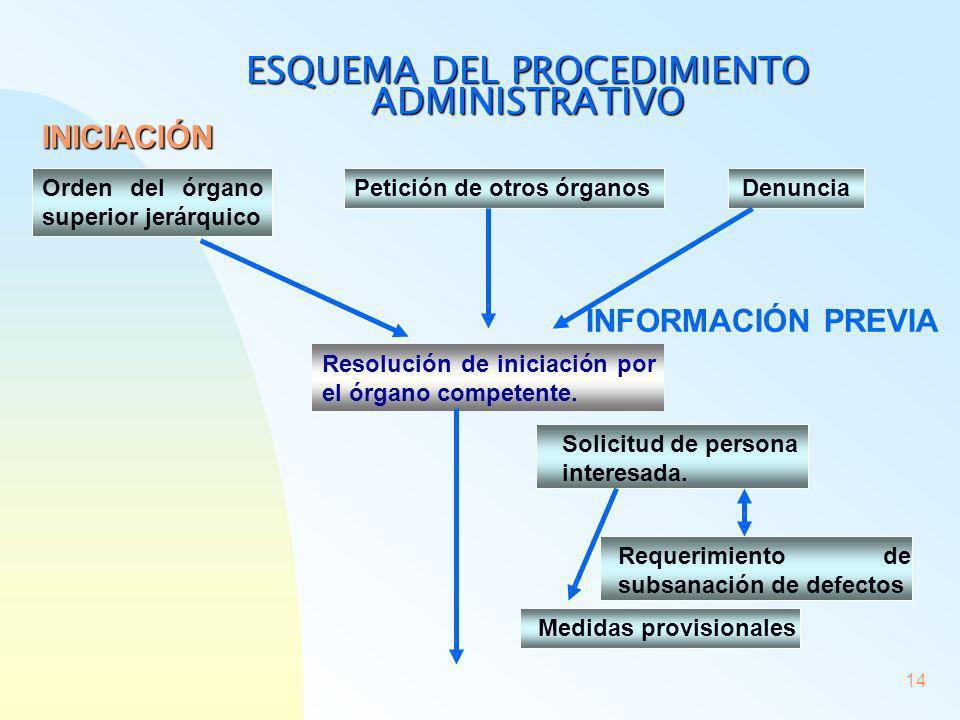 14 ESQUEMA DEL PROCEDIMIENTO ADMINISTRATIVO Orden del órgano superior jerárquico Petición de otros órganosDenuncia INICIACIÓN Resolución de iniciación