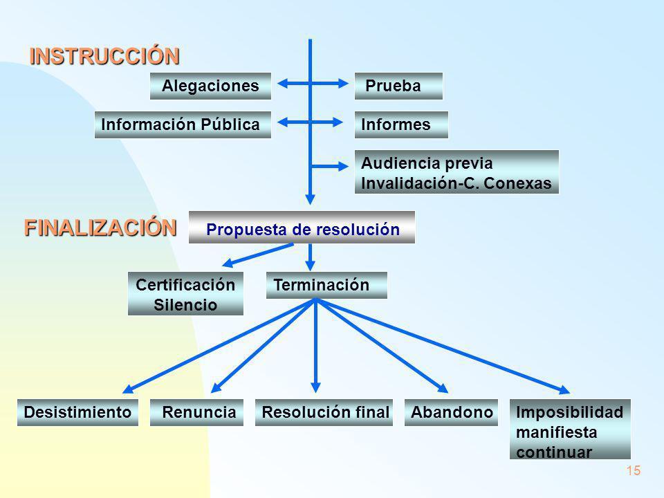 15 INSTRUCCIÓN AlegacionesPrueba Información PúblicaInformes Audiencia previa Invalidación-C. Conexas Propuesta de resolución Desistimiento Certificac