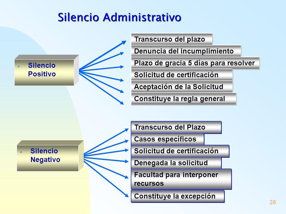 26 Silencio Positivo Silencio Negativo Transcurso del plazo Denuncia del incumplimiento Plazo de gracia 5 días para resolver Solicitud de certificació