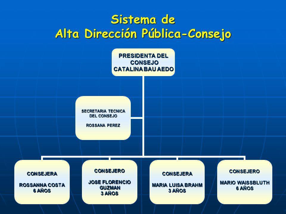 11 Sistema de Alta Dirección Pública-Consejo PRESIDENTA DEL CONSEJO CONSEJO CATALINA BAU AEDO CONSEJERA ROSSANNA COSTA 6 AÑOS CONSEJERO JOSE FLORENCIO