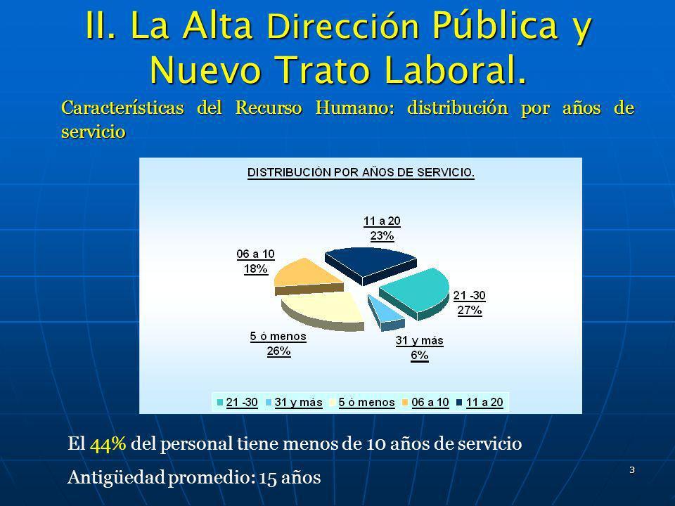 3 II. La Alta Dirección Pública y Nuevo Trato Laboral. Características del Recurso Humano: distribución por años de servicio El 44% del personal tiene
