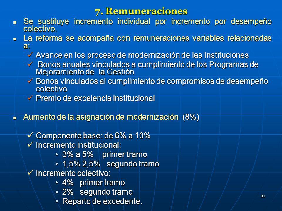 31 7. Remuneraciones Se sustituye incremento individual por incremento por desempeño colectivo. Se sustituye incremento individual por incremento por
