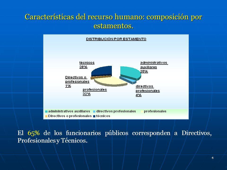 4 Características del recurso humano: composición por estamentos. El 65% de los funcionarios públicos corresponden a Directivos, Profesionales y Técni