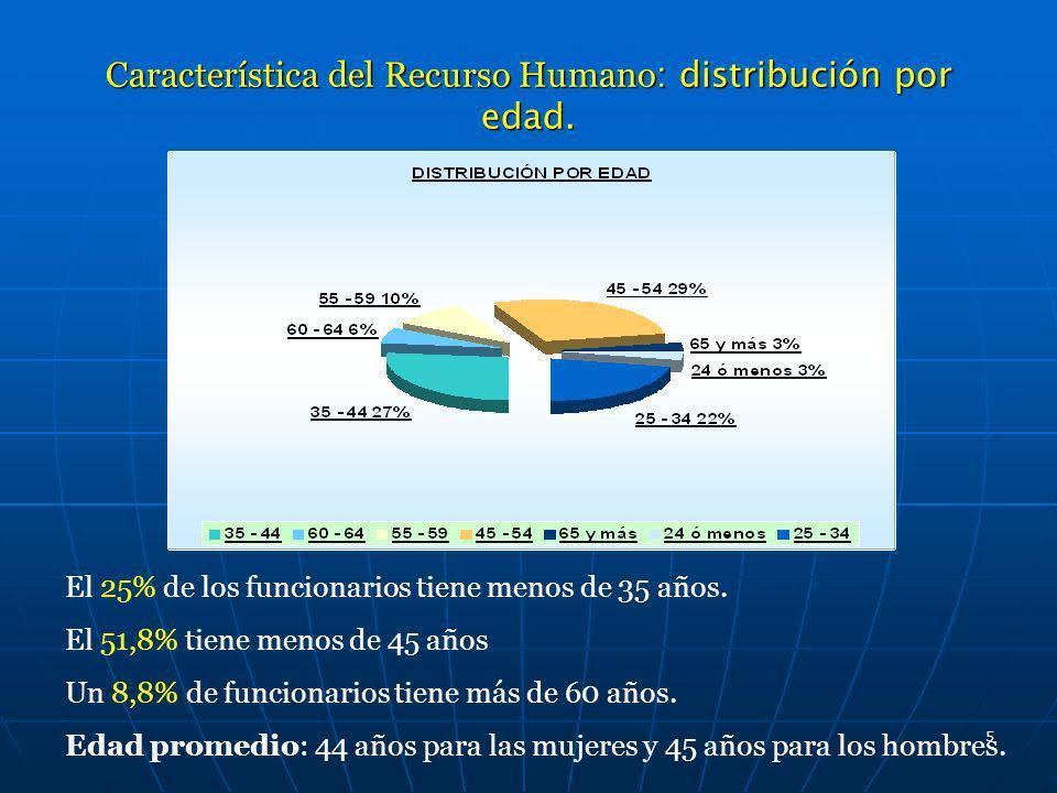 5 Característica del Recurso Humano : distribución por edad. El 25% de los funcionarios tiene menos de 35 años. El 51,8% tiene menos de 45 años Un 8,8