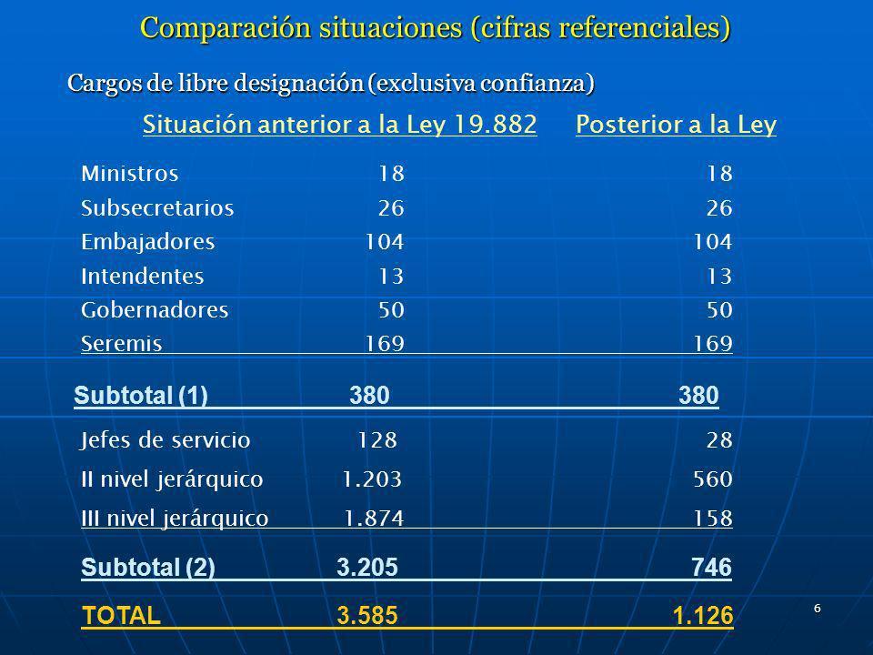 6 Comparación situaciones (cifras referenciales) Cargos de libre designación (exclusiva confianza) Subtotal (1) 380 380 Situación anterior a la Ley 19