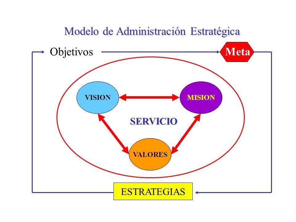 Modelo de Administración Estratégica Visión