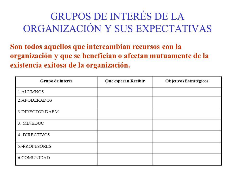 FOCO DEL SENTIDO DE LA CALIDAD POSICIONAR CON VENTAJA COMPETITIVA SUSTENTABLE, LO QUE IMPLICA CREAR VALOR PARA SUS GRUPOS DE INTERÉS( MINEDUC, ALUMNOS, APODERADOS, DIRECTIVOS, PROFESORES) TODOS LO QUE INTERCAMBIAN RECURSO CON LA ORGANIZACIÓN.