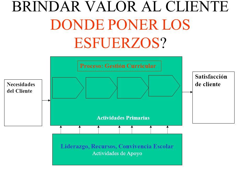 PROCESOS CLAVES SACGE 1.LIDERAZGO 2.GESTION CURRICULAR 3.CONVIVENCIA ESCOLAR 3.CONVIVENCIA ESCOLAR Y APOYO A LOS ESTUDIANTES 4.RECURSOS 1.MEJORAR RESULTADOS DE APRENDIZAJES 2.LOGROS INSTITUCIONALES 3.SATISFACCIÓN DE LA COMUNIDAD AREAS CLAVES AREAS DE APOYO Y SOPORTE RESULTADOS