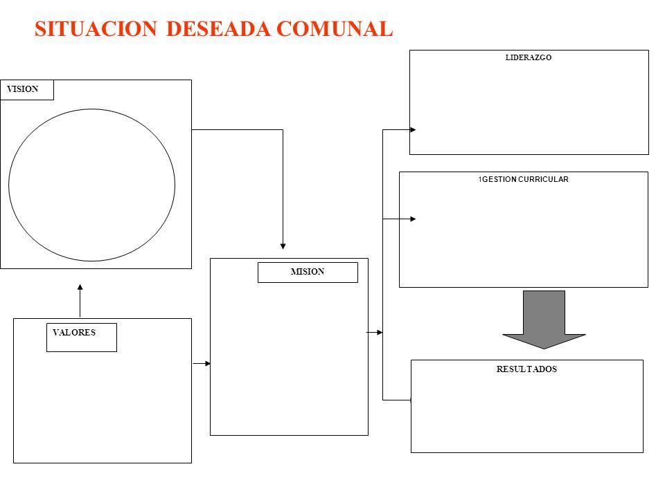METODOLOGIA DE DEFINICIÓN DE COMPROMISOS EDUCATIVOS A NIVEL COMUNAL