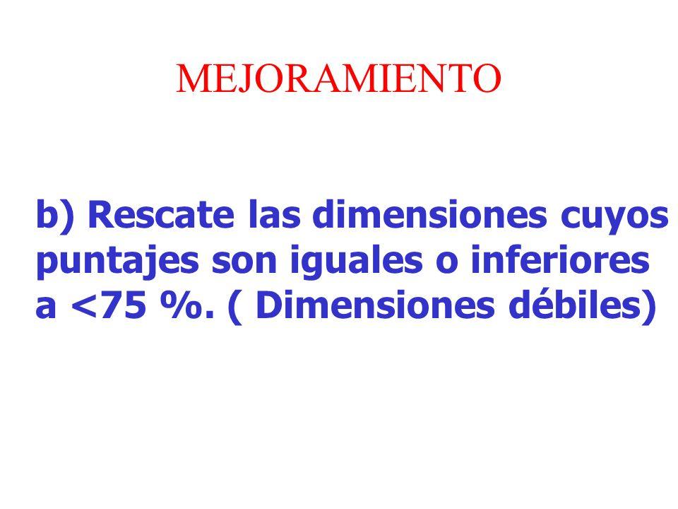 MEJORAMIENTO b) Rescate las dimensiones cuyos puntajes son iguales o inferiores a <75 %. ( Dimensiones débiles)