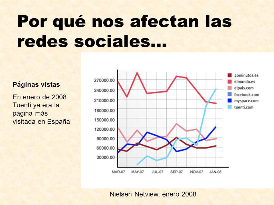 Por qué nos afectan las redes sociales… Nielsen Netview, enero 2008 Páginas vistas En enero de 2008 Tuenti ya era la página más visitada en España