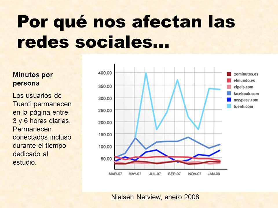 Por qué nos afectan las redes sociales… Nielsen Netview, enero 2008 Minutos por persona Los usuarios de Tuenti permanecen en la página entre 3 y 6 hor