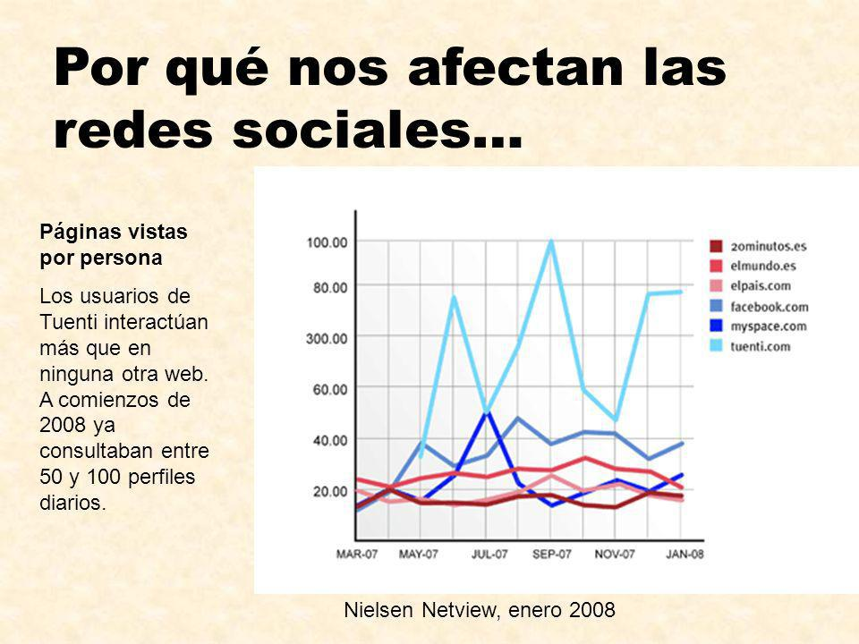 Por qué nos afectan las redes sociales… Nielsen Netview, enero 2008 Páginas vistas por persona Los usuarios de Tuenti interactúan más que en ninguna o