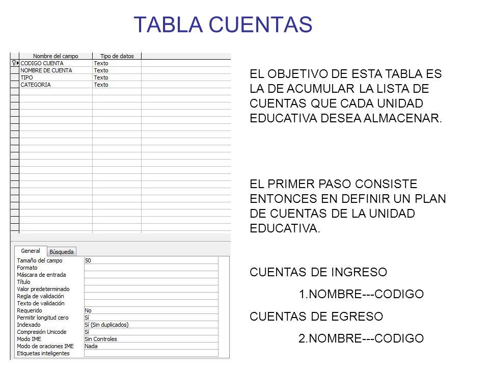 TABLA CUENTAS EL OBJETIVO DE ESTA TABLA ES LA DE ACUMULAR LA LISTA DE CUENTAS QUE CADA UNIDAD EDUCATIVA DESEA ALMACENAR. EL PRIMER PASO CONSISTE ENTON