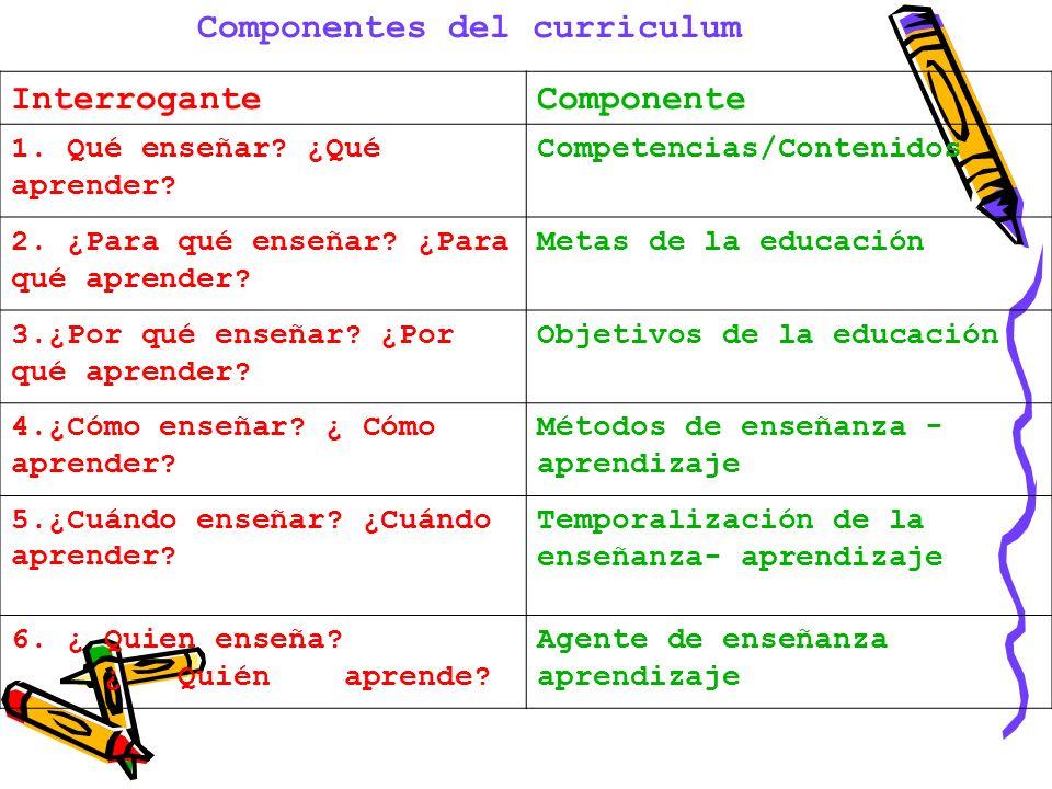 Componentes del curriculum InterroganteComponente 1. Qué enseñar? ¿Qué aprender? Competencias/Contenidos 2. ¿Para qué enseñar? ¿Para qué aprender? Met