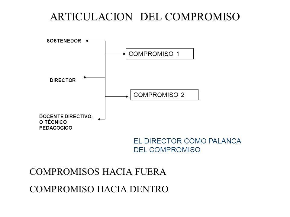 ARTICULACION DEL COMPROMISO COMPROMISO 1 SOSTENEDOR DIRECTOR DOCENTE DIRECTIVO, O TÉCNICO PEDAGOGICO COMPROMISO 2 EL DIRECTOR COMO PALANCA DEL COMPROM