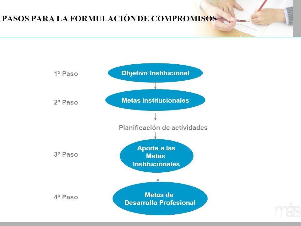 PASOS PARA LA FORMULACIÓN DE COMPROMISOS Objetivo Institucional 1º Paso Metas Institucionales 2º Paso Planificación de actividades Aporte a las Metas
