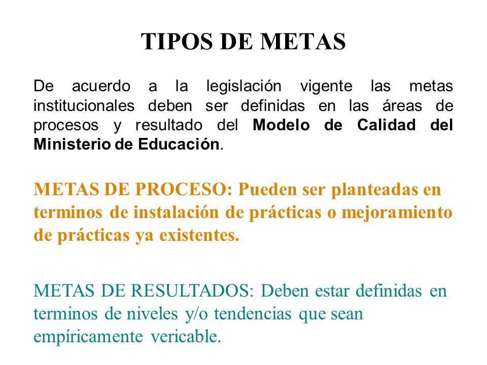 TIPOS DE METAS De acuerdo a la legislación vigente las metas institucionales deben ser definidas en las áreas de procesos y resultado del Modelo de Ca