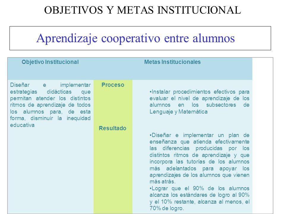 OBJETIVOS Y METAS INSTITUCIONAL Aprendizaje cooperativo entre alumnos Objetivo InstitucionalMetas Institucionales Diseñar e implementar estrategias di