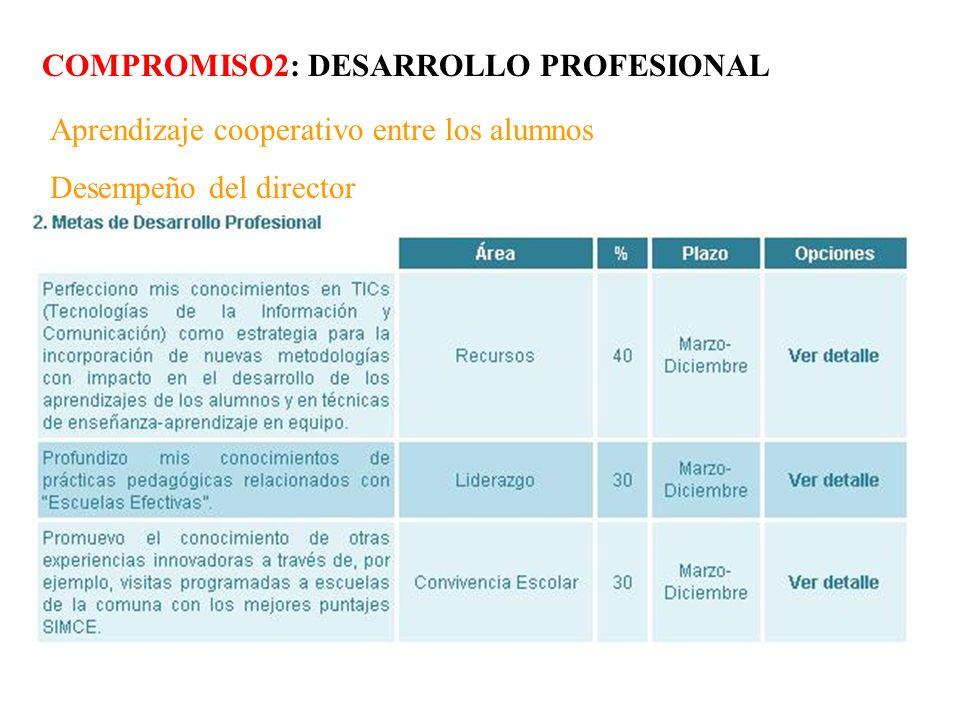 COMPROMISO2: DESARROLLO PROFESIONAL Aprendizaje cooperativo entre los alumnos Desempeño del director