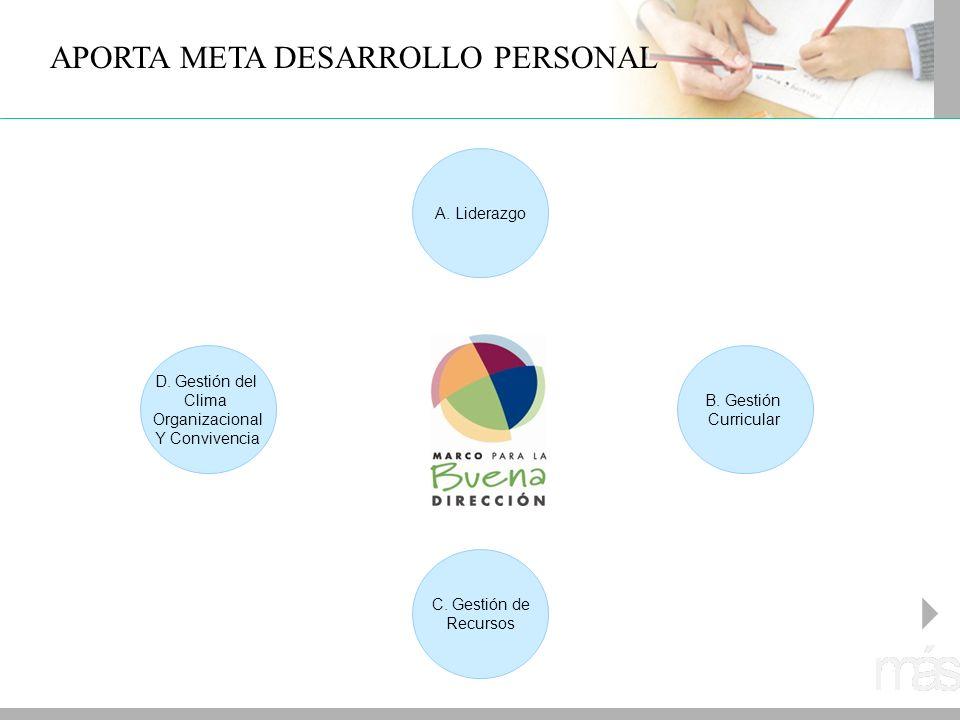 A. Liderazgo D. Gestión del Clima Organizacional Y Convivencia C. Gestión de Recursos B. Gestión Curricular APORTA META DESARROLLO PERSONAL