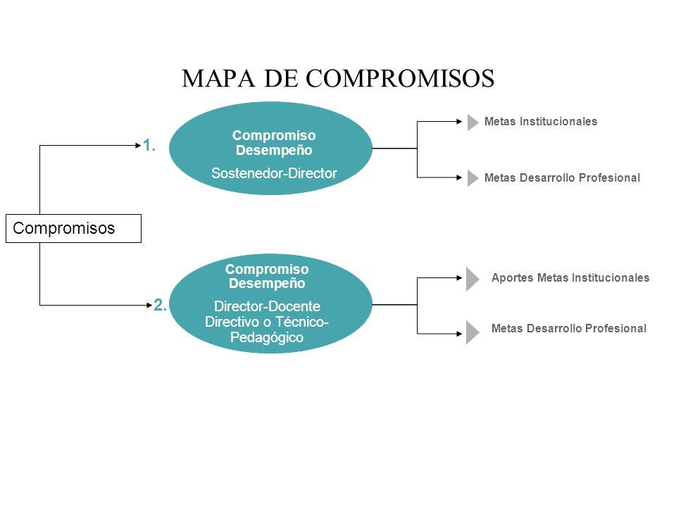 MAPA DE COMPROMISOS Compromisos Compromiso Desempeño Sostenedor-Director 1. Compromiso Desempeño Director-Docente Directivo o Técnico- Pedagógico 2. M