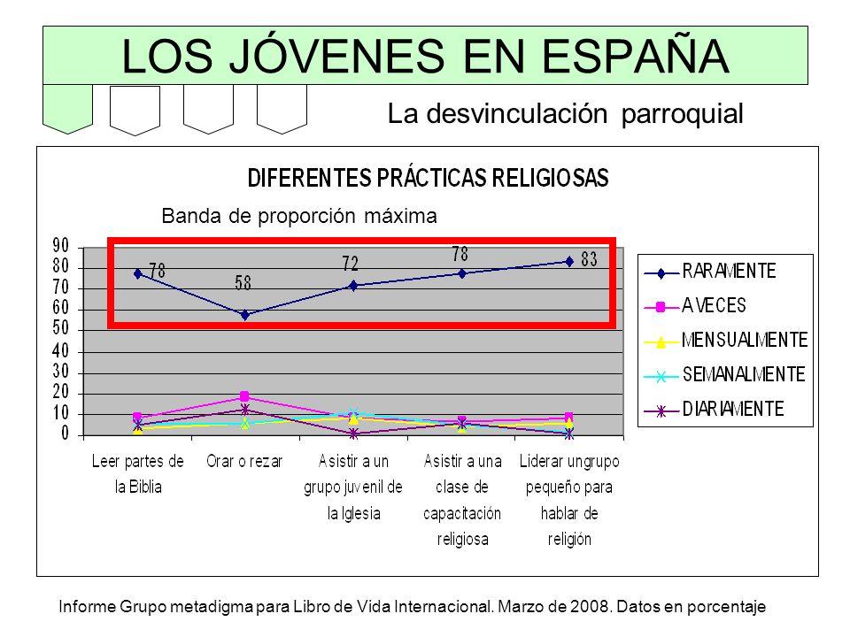 LOS JÓVENES EN ESPAÑA Informe Grupo metadigma para Libro de Vida Internacional. Marzo de 2008. Datos en porcentaje La desvinculación parroquial Banda
