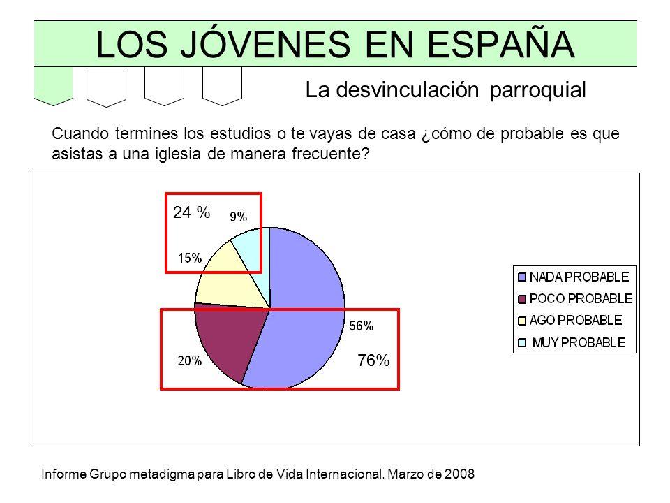 LOS JÓVENES EN ESPAÑA Cuando termines los estudios o te vayas de casa ¿cómo de probable es que asistas a una iglesia de manera frecuente? Informe Grup