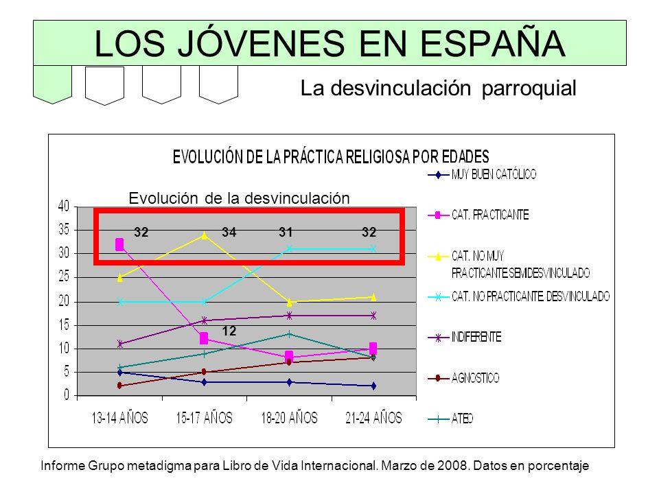 LOS JÓVENES EN ESPAÑA Informe Grupo metadigma para Libro de Vida Internacional. Marzo de 2008. Datos en porcentaje Evolución de la desvinculación La d