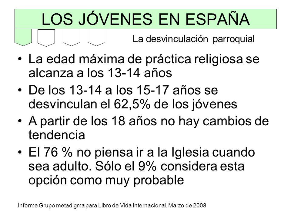 LOS JÓVENES EN ESPAÑA Informe Grupo metadigma para Libro de Vida Internacional. Marzo de 2008 La edad máxima de práctica religiosa se alcanza a los 13