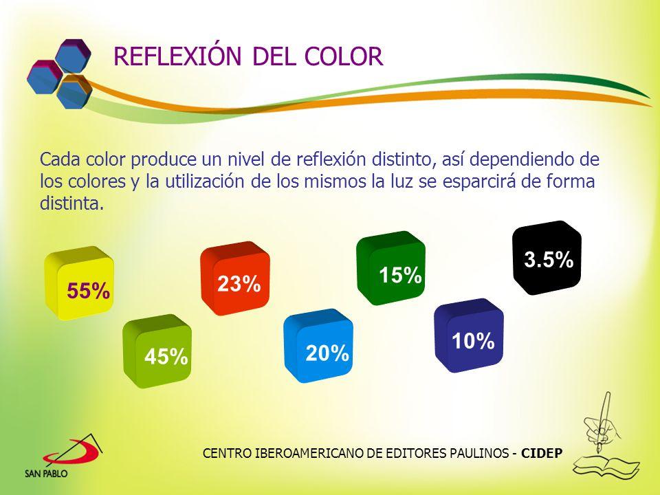 CENTRO IBEROAMERICANO DE EDITORES PAULINOS - CIDEP REFLEXIÓN DEL COLOR Cada color produce un nivel de reflexión distinto, así dependiendo de los color