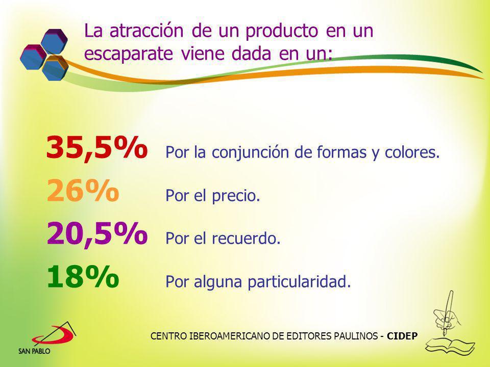 CENTRO IBEROAMERICANO DE EDITORES PAULINOS - CIDEP La atracción de un producto en un escaparate viene dada en un: 35,5% Por la conjunción de formas y